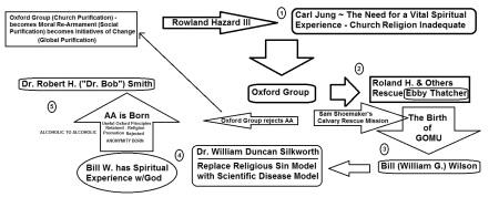 Flow Chart of AA's Founding